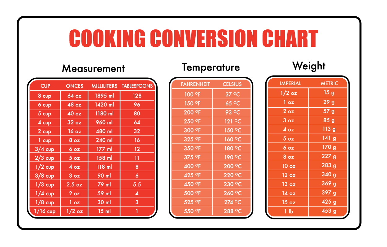 Cooking Ingredient Measurement Conversion Tool: Baking Conversion ...