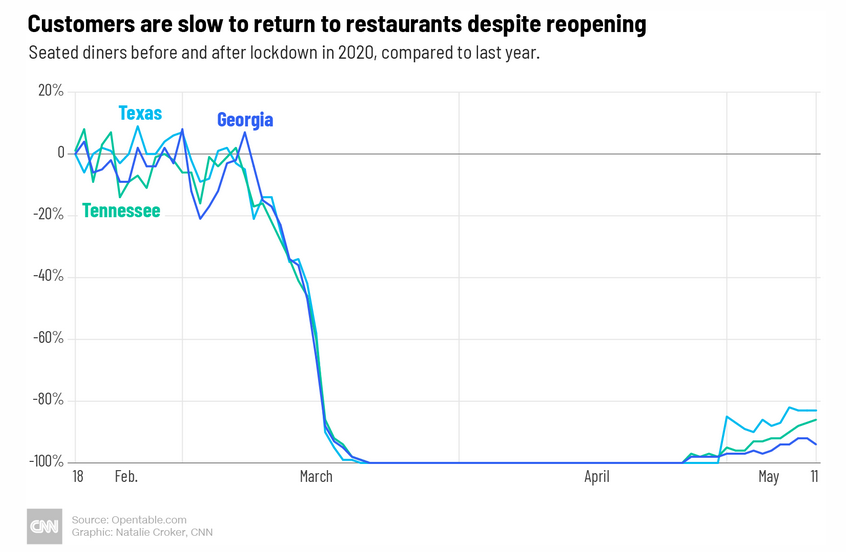 Consumers are slow to return to restaurants after COVID-19.