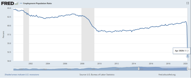 Chart of the United States employment rate of the poulation from 2000 to 2020.