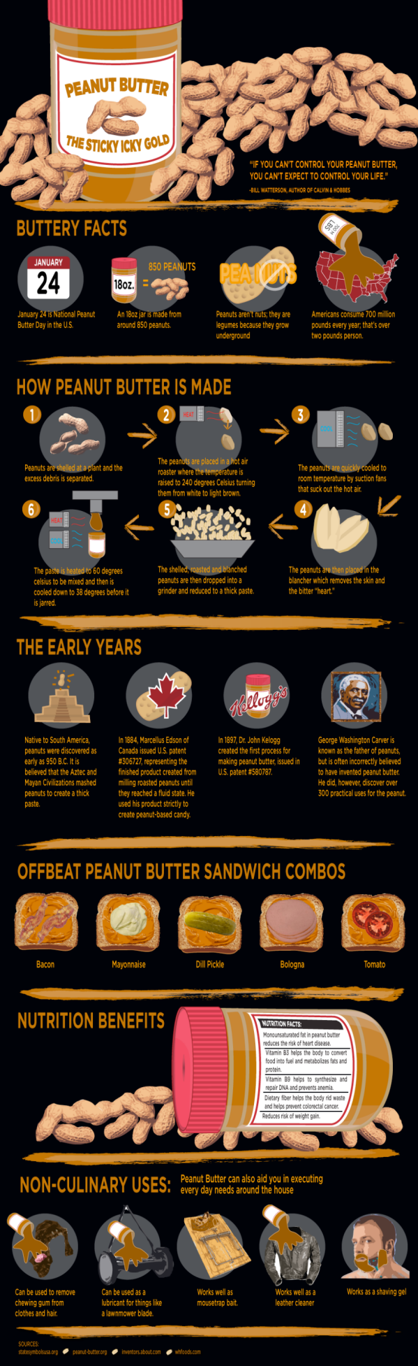learn about peanut butter