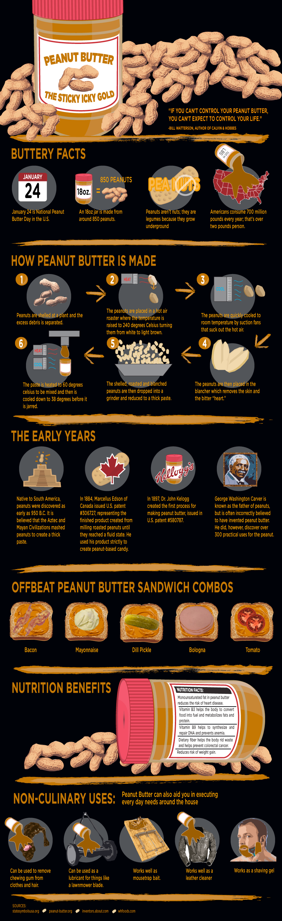 learn all about peanut butter